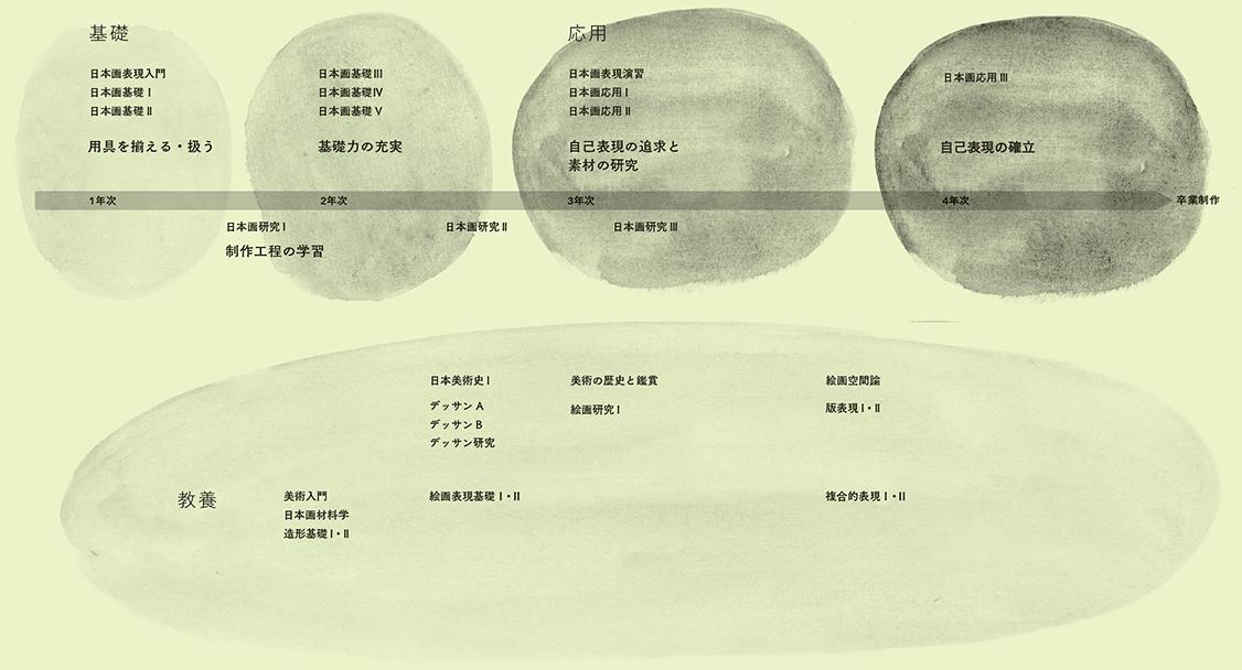 日本画表現コースの学習プロセス