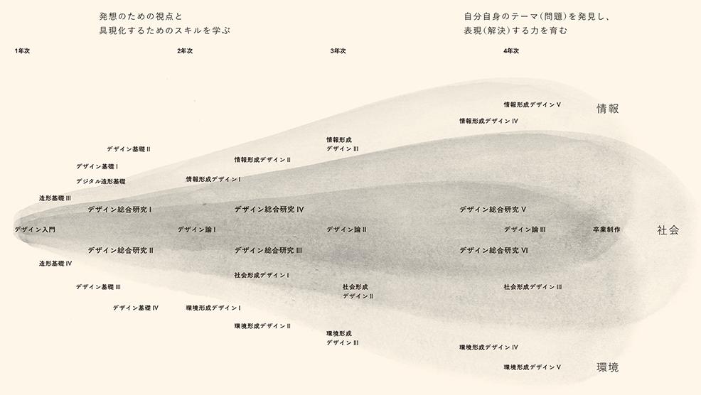 デザイン総合コースの学習領域