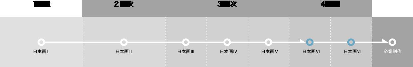 【1年次】日本画Ⅰ。【2年次】日本画Ⅱ。【3年次】日本画Ⅲ、日本画Ⅳ、日本画Ⅴ。【4年次】日本画Ⅵ、日本画&#8550、卒業制作。