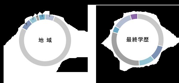地域別、最終学歴別グラフ