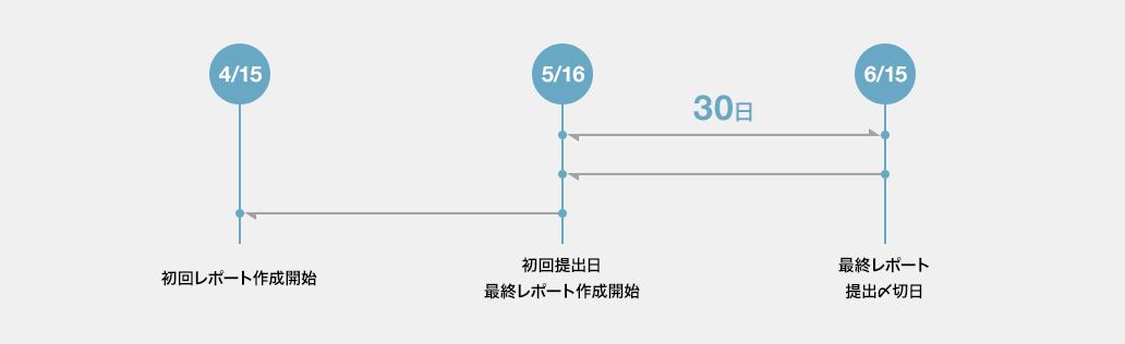 4/15:初回レポート作成開始。5/16:初回提出日、最終レポート作成開始。6/15:最終レポート提出〆切日。