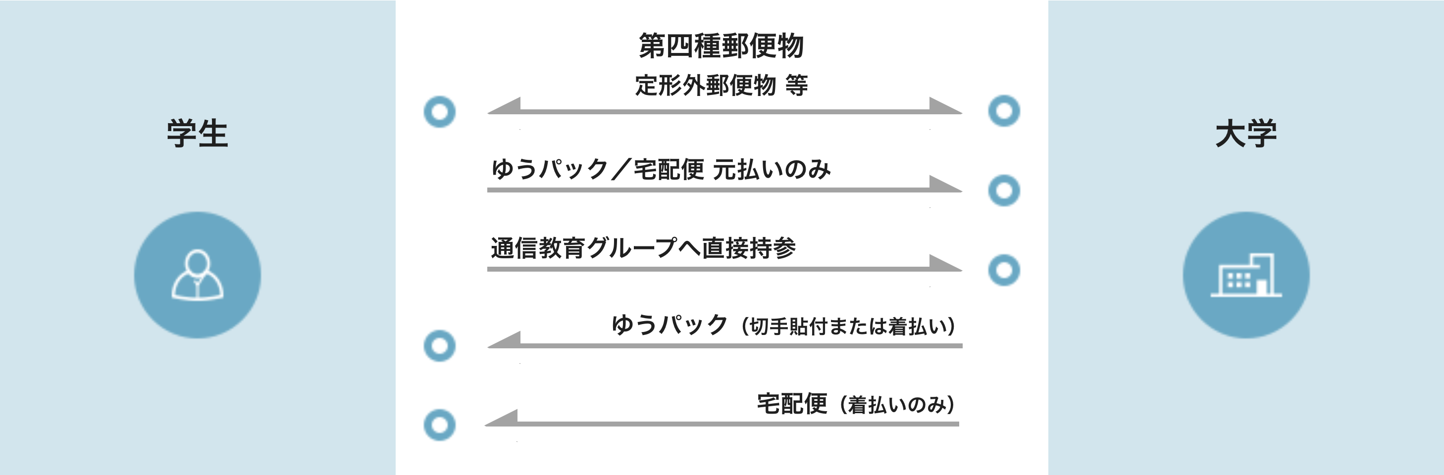 図:提出・返送方法の例