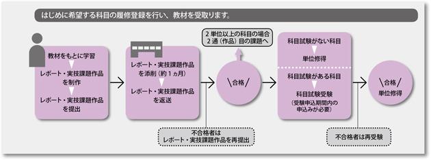 2017gakusyu_flow_1_1