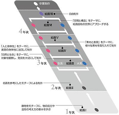 kaiga_chart