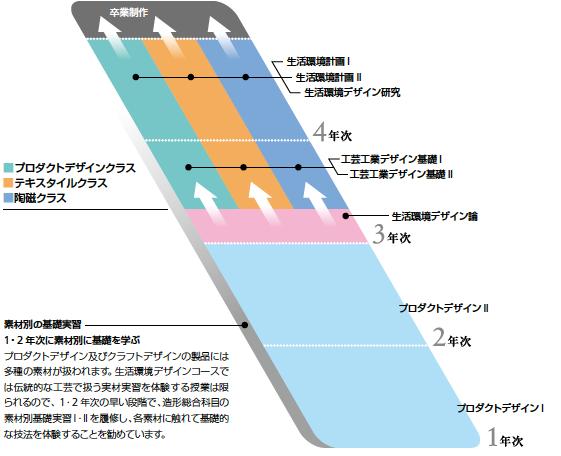 seikatsukankyou_design_chart2016