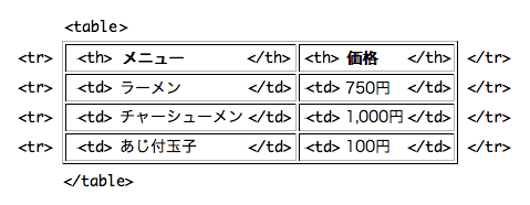 for Table th tr css