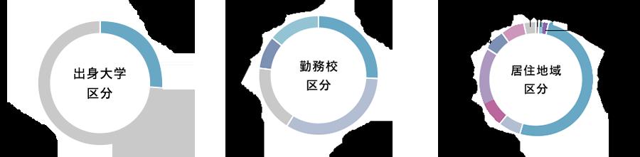 出身大学、勤務校、居住地域の区分を示したグラフ