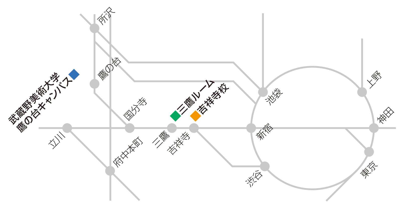 吉祥寺校、三鷹ルーム、鷹の台キャンパスを示した路線図