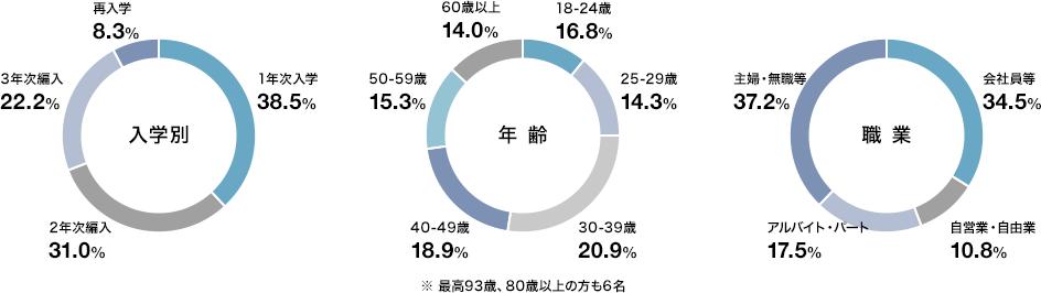 入学別、年齢別、職業別のグラフ