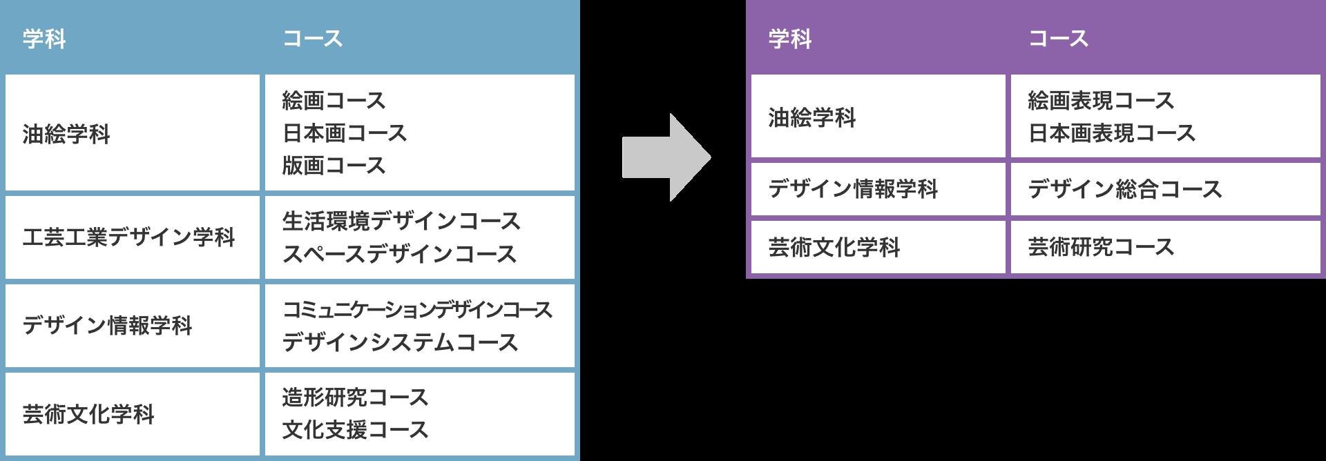 武蔵野 美術 大学 学費